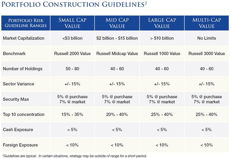 DCM Portfolio Construction Guidelines